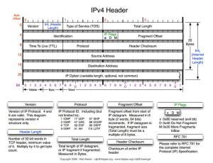 IPv4header