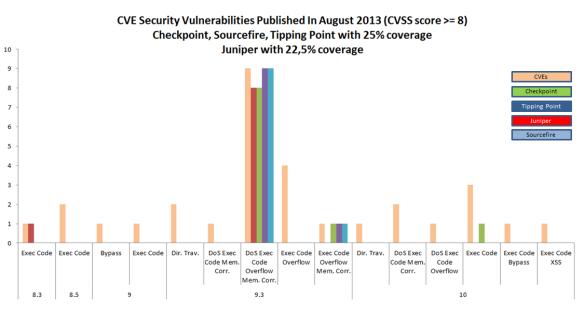 CVE August Awareness Bulletin | Count Upon Security