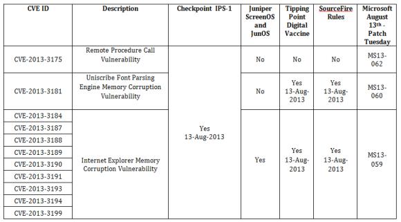 CVE-table-August
