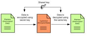 Symetric crypto