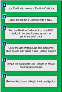 redline-steps