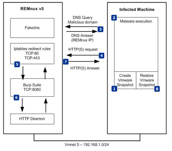 malware-analysis-framework