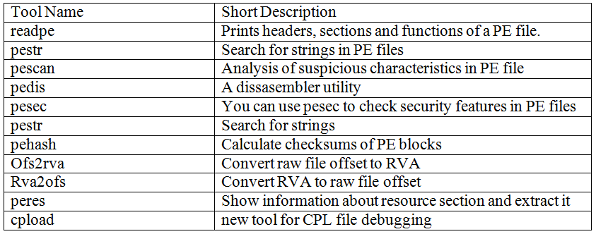 PE file analysis toolkit | Count Upon Security