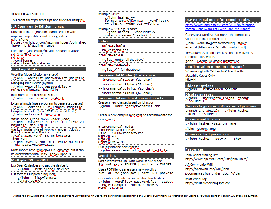 John the Ripper Cheat Sheet | Count Upon Security