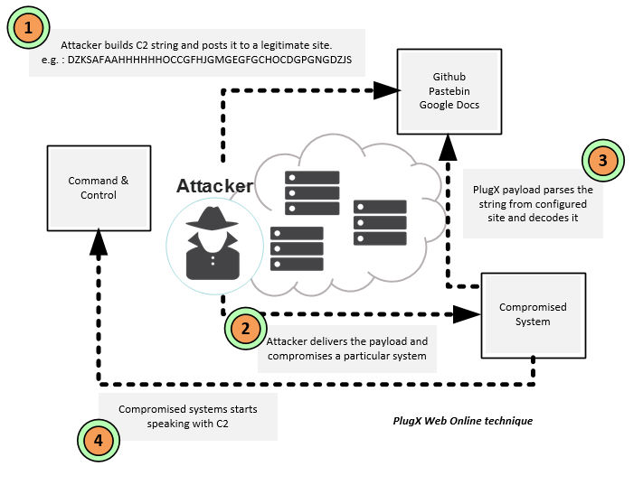 Malware Analysis – PlugX – Part 2 | Count Upon Security